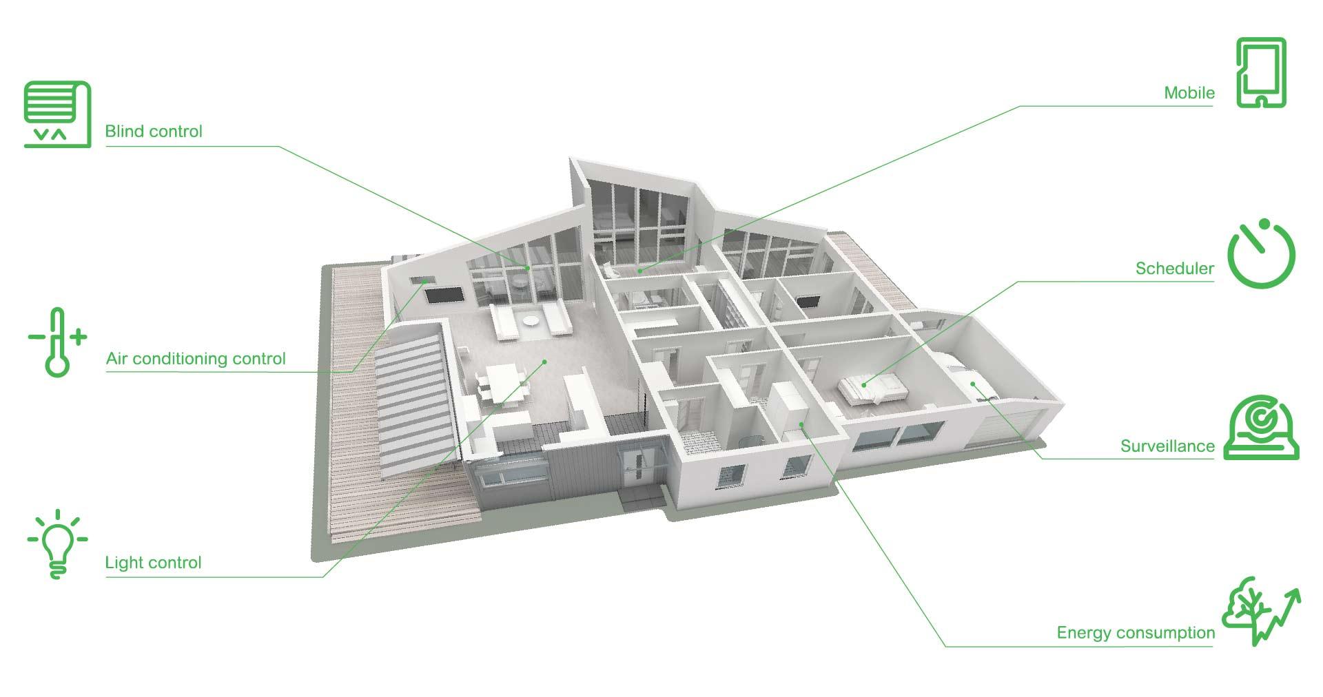 خانه هوشمند خانه هوشمند در بستر KNX Charttt