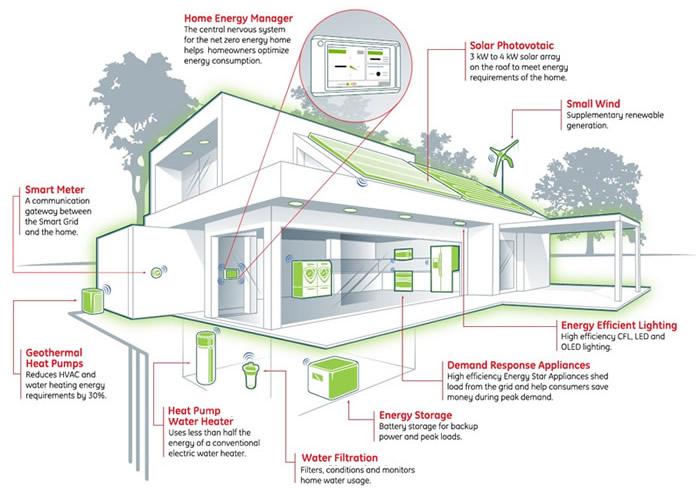 خانه هوشمند خانه هوشمند در بستر KNX Energy