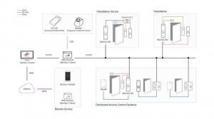 suprema-bioentry w2 کنترل تردد bioentry w2 سوپریما کنترل تردد BioEntry W2 سوپریما bioEntry w2 standolone secure 300x167
