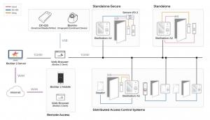 biostationA2 کنترل تردد biostation a2 سوپریما کنترل تردد BioStation A2 سوپریما biostationA2 how work 300x172